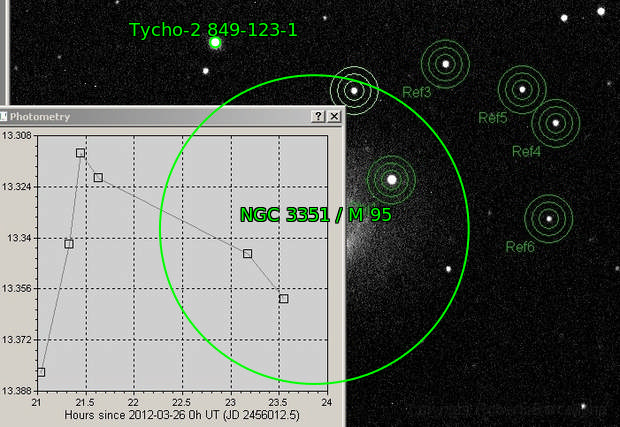 SN2012aw in M95