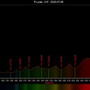 R Lyrae Spectrogram,                                Joel Shepherd