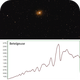 Betelgeuse with spectral analysis,                                Johannes D. Clausen