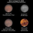 Mars on August 5, 2018 in combined RGB/IR-685 Pass,                                JDJ