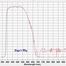 Transmission of Olympus E-PL6 and E-M10 Mark II,                                Siegfried