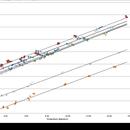 TOA130/Gemini focuser: Focus versus temperature for L, R, G, B, Ha, C2, CO, CN filters,                                Tony Cook