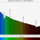 β Arietis (Sheratan) Spectrogram,                                Joel Shepherd