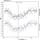 Exoplanet transit HD189733b light curve,                                apricot