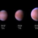 Venus - size and phase evolution 2018,                                  Łukasz Sujka