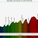 β Pegasi (Scheat) Spectrogram,                                Joel Shepherd
