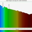 α Trianguli Spectrogram,                                Joel Shepherd