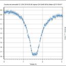 Courbe de luminosité de CC COM, CC COM light curve,                                Daniel Fournier