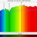 α Arietis (Hamal) Spectrogram,                                Joel Shepherd